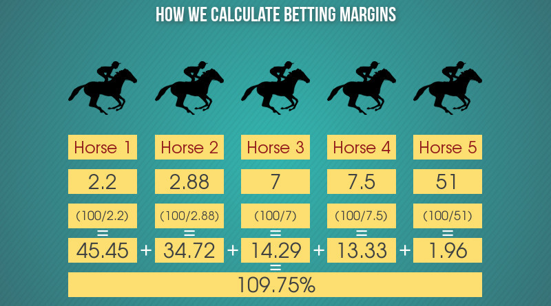 Horse Racing margins explainer