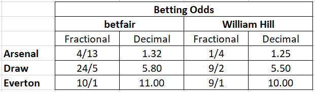 Betting Odds example table