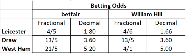 Football betting odds example table