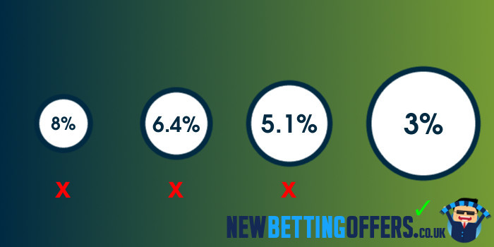 Betting Margins Explained
