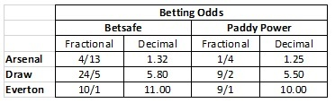 betting-odds1.jpg#asset:6993