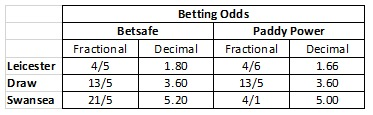 betting-odds2.jpg#asset:6994