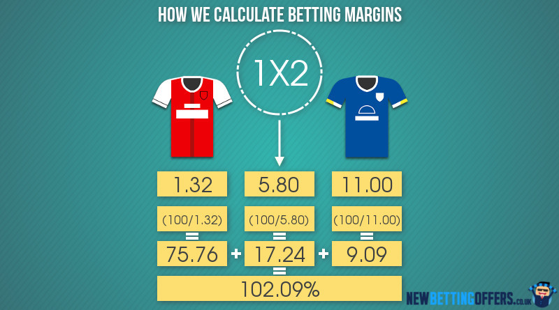 Football Margins Calculated